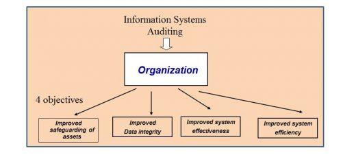 thesis audit sistem informasi Sistem informasi akuntansi: audit sistem informasi: b20f021004: 3: information audit system : 5: thesis: jumlah sks: 30: jumlah sks.